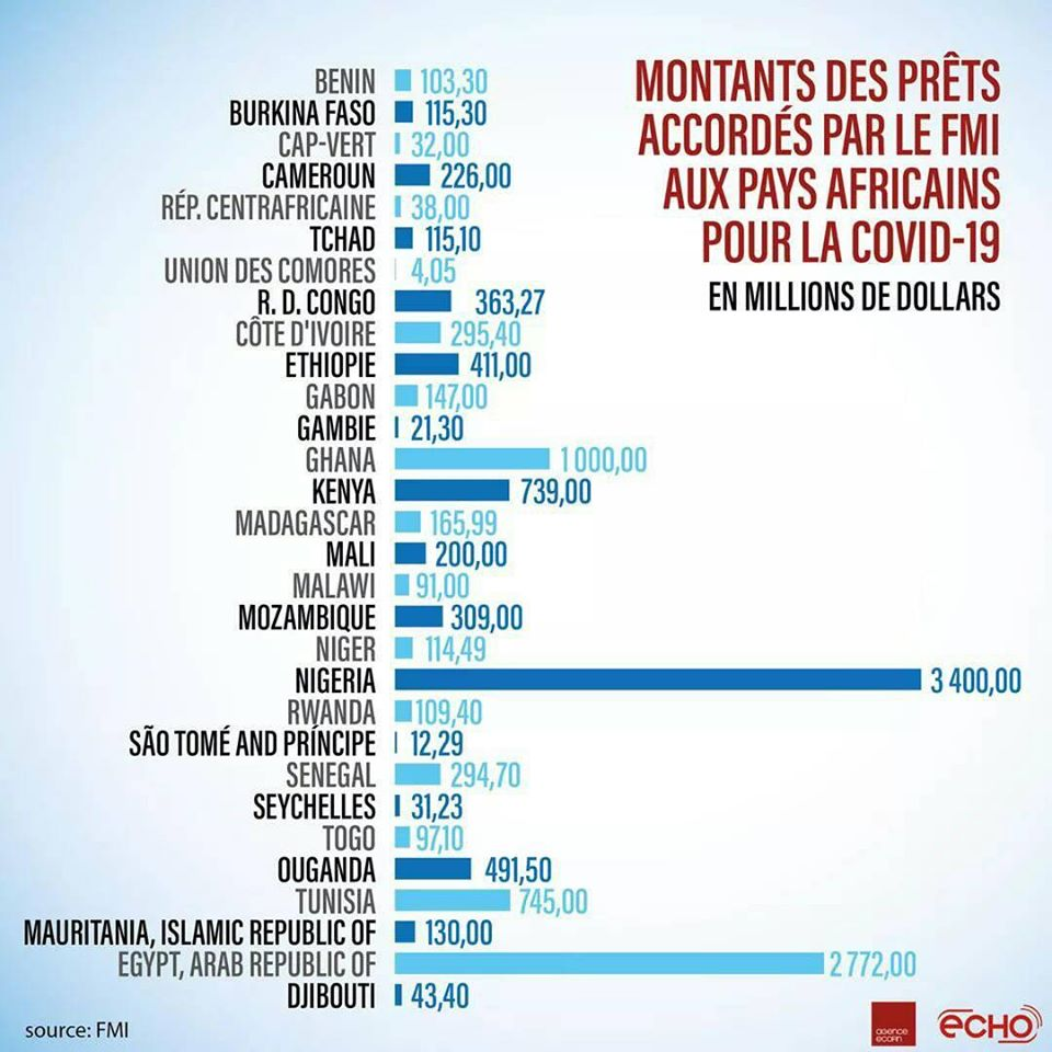 Endettement Pays Africains - Coronavirus riposte