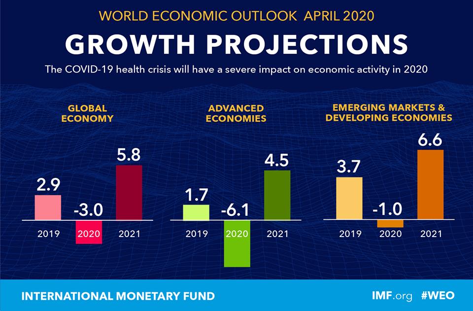 OUTLOOK IMF